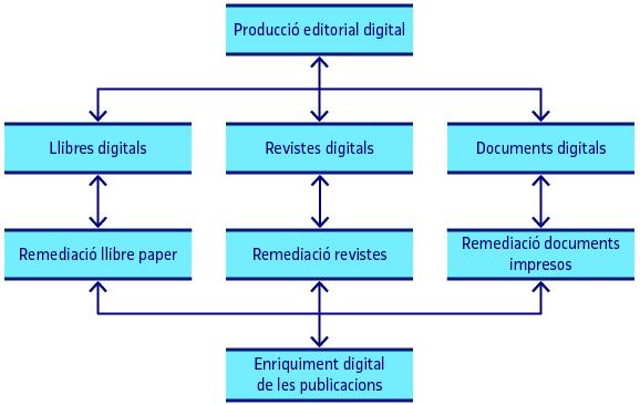 Objectes editorials digitals