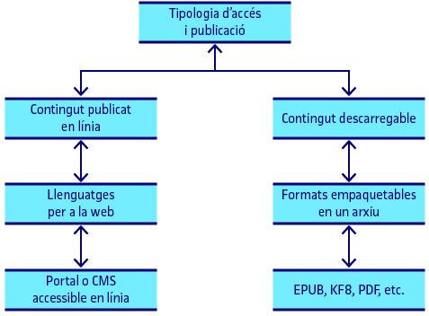 Tipus d'accés als continguts. Llenguatges i objectes relacionats