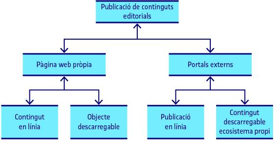 Publicació en línia de continguts editorials digitals
