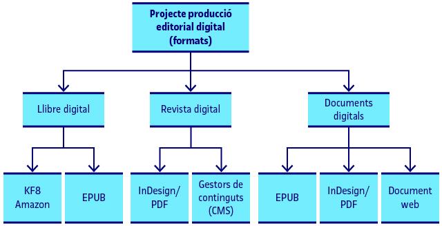Formats per a crear produccions editorials digitals