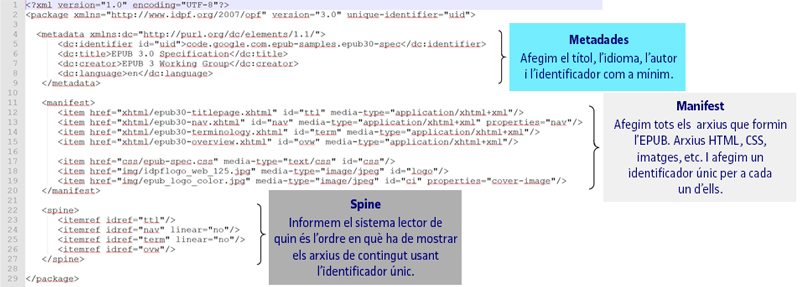 Exemple de package document