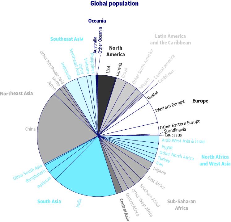 Distribució de la població mundial
