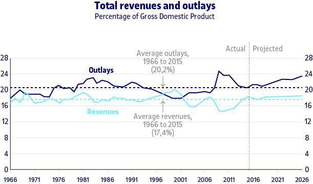 Com canvien els ingressos i les despeses del Govern federal dels Estats Units d'Amèrica en el temps