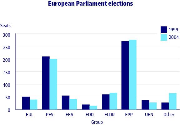 Comparativa dels resultats de les eleccions europees en 1999 i en 2004