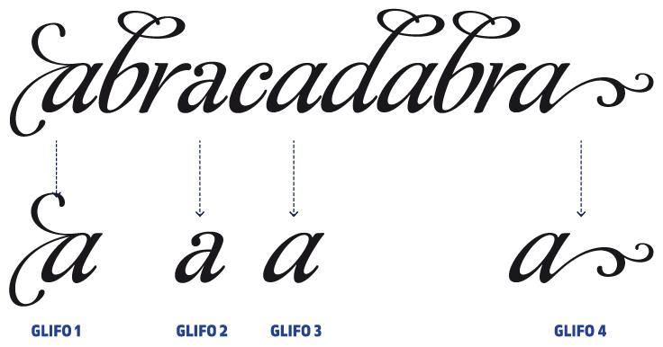 Figura 15. Diferents lletres o caràcters de diversos alfabets.