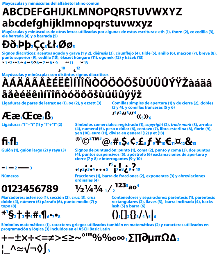 Figura 97. Aquests són els caràcters que típicament apareixen en una font TrueType o Type 1 ordenats segons categories